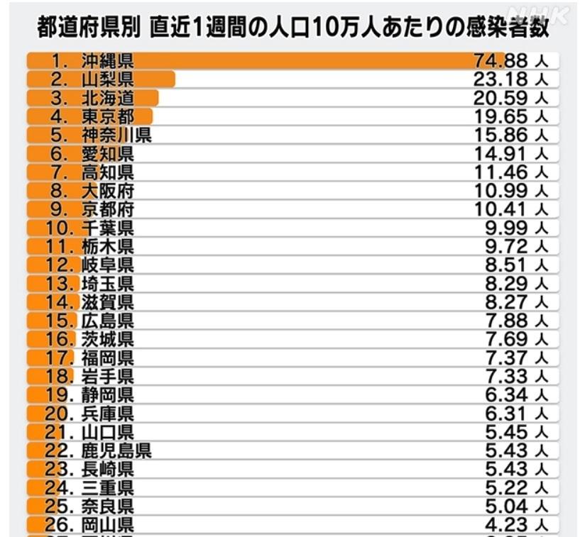 コロナ 人口10万人当たり・・県別.jpg