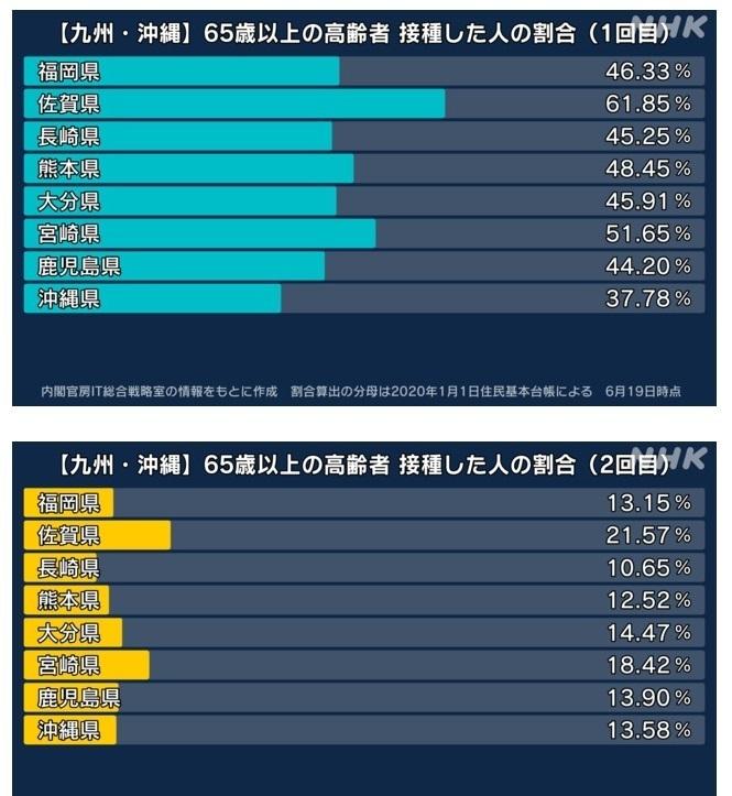 九州 県別 ワクチン接種 .jpg