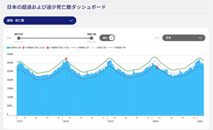 超過死亡率 日本.png